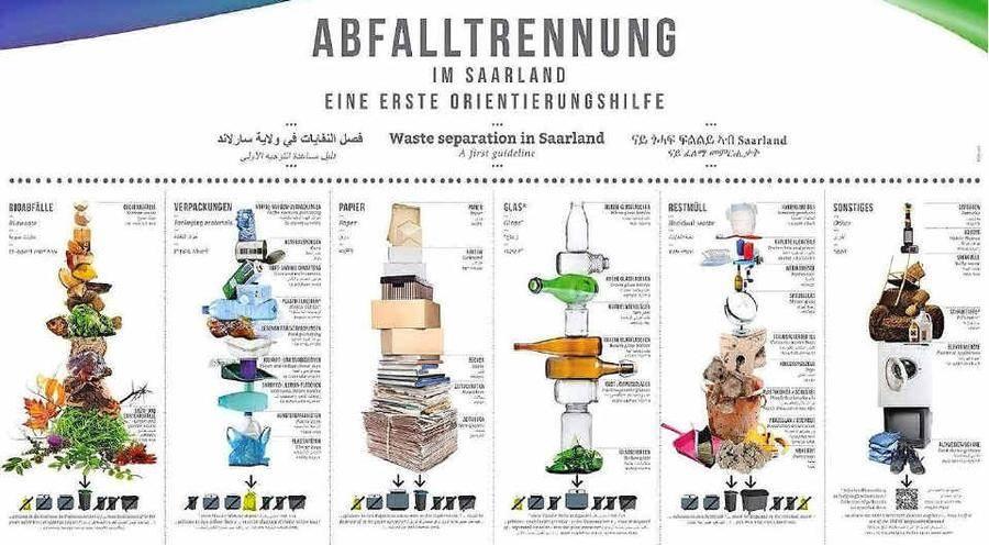 fl chtlinge sollen die deutsche m lltrennung lernen. Black Bedroom Furniture Sets. Home Design Ideas