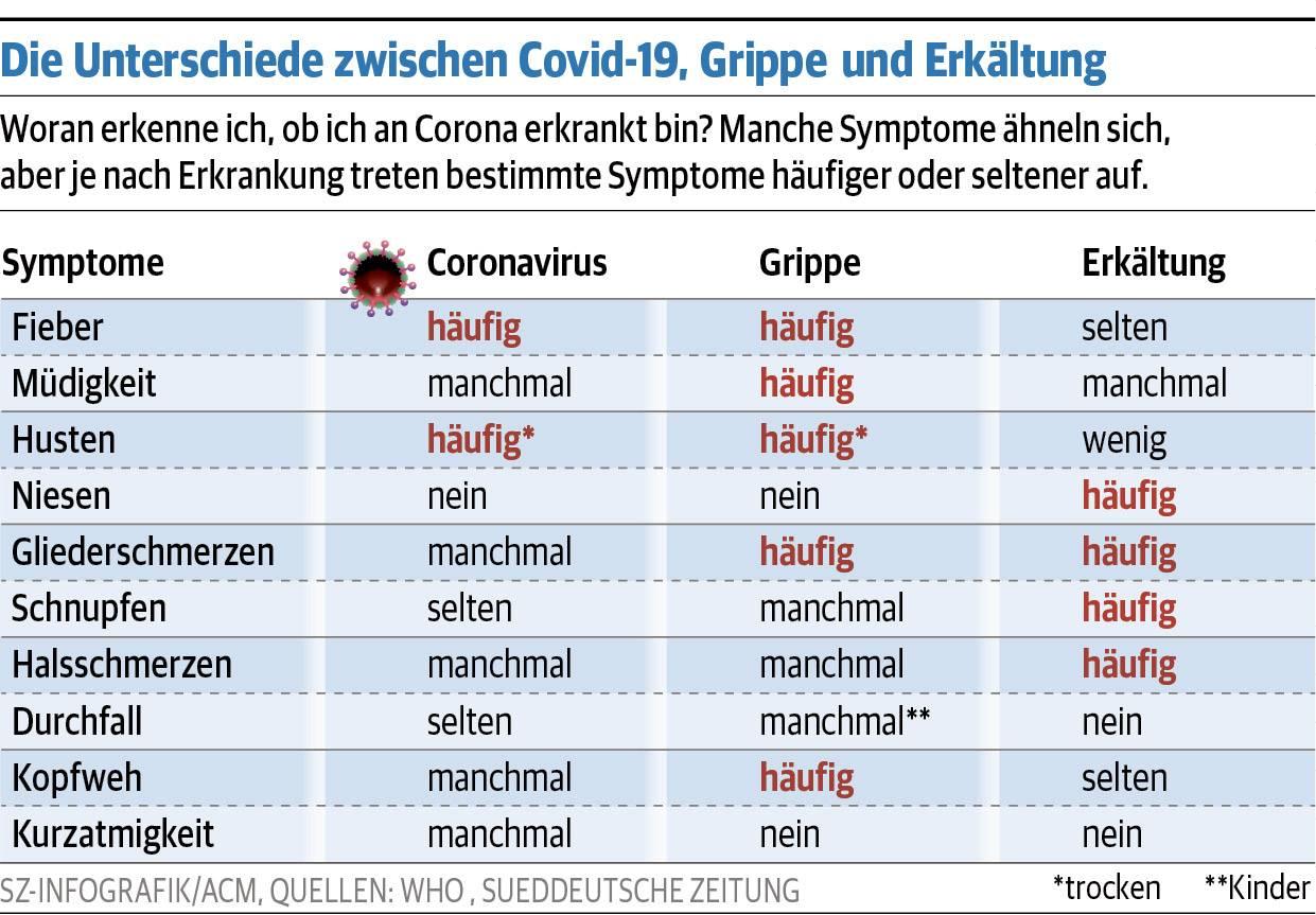 Symptome Grippe Corona